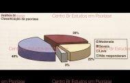 Levantamento Brasileiro com Pessoas com Psoríase